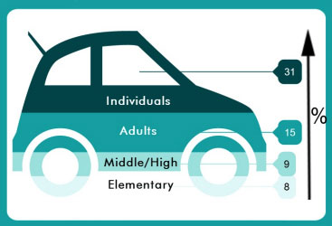 A graph shaped like a car that depicts the percentage of respondents who indicated that transportation was a barrier to their receiving care.