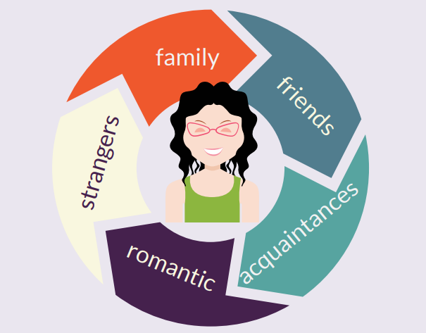 Woman smiling in the center of a circle. Words on the circle around her read family, friends, acquaintances, romantic, strangers.