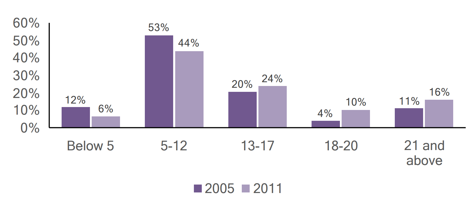 Bar graph of individuals with autism in Dauphin county by age, comparing 2005 and 2011 data.