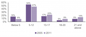 Bar graph of individuals with autism in Allegheny county by age, comparing 2005 and 2011 data.