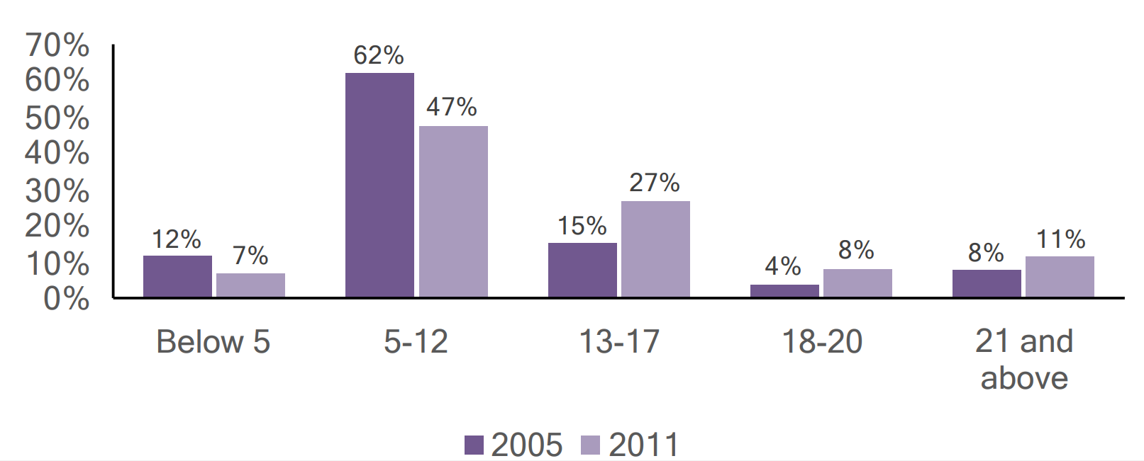 Bar graph of individuals with autism in Berks County by age, comparing 2005 and 2011 data.