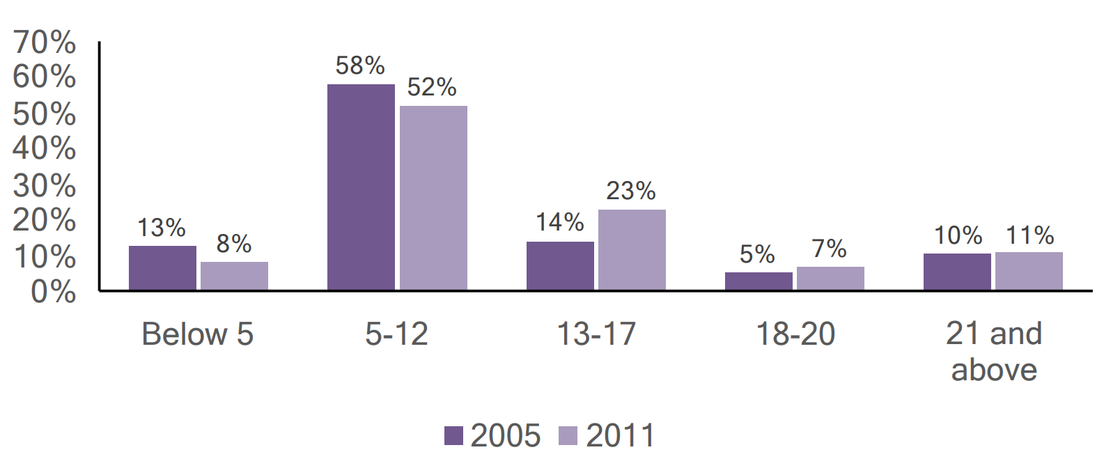 Bar graph of individuals with autism in Butler county by age, comparing 2005 and 2011 data.