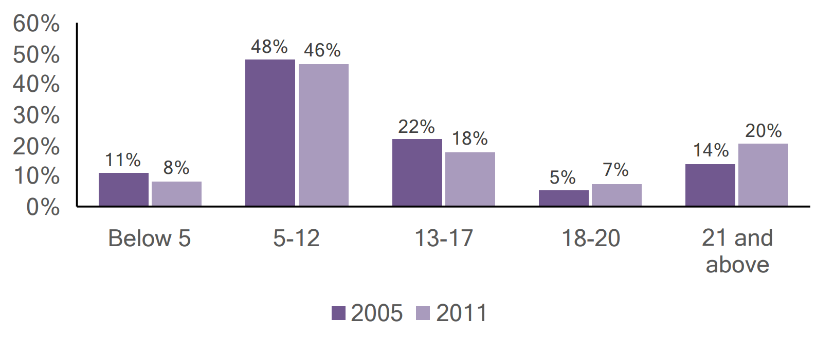 Bar graph of individuals with autism in Cambria county by age, comparing 2005 and 2011 data.