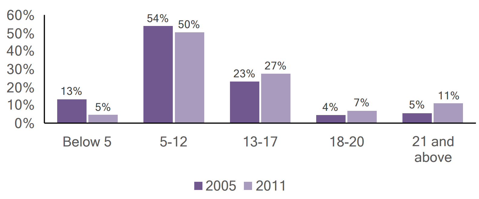 Bar graph of individuals with autism in Carbon county by age, comparing 2005 and 2011 data.