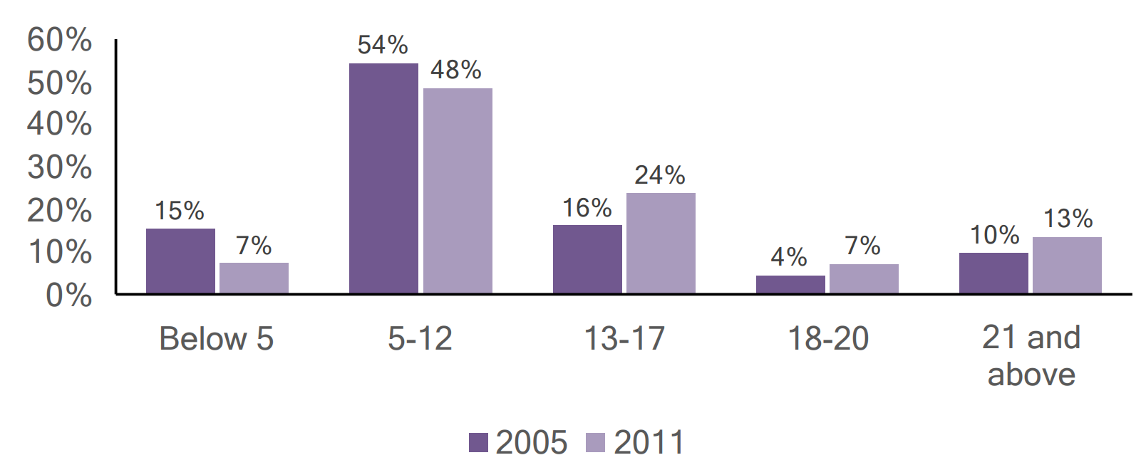 Bar graph of individuals with autism in Chester county by age, comparing 2005 and 2011 data.