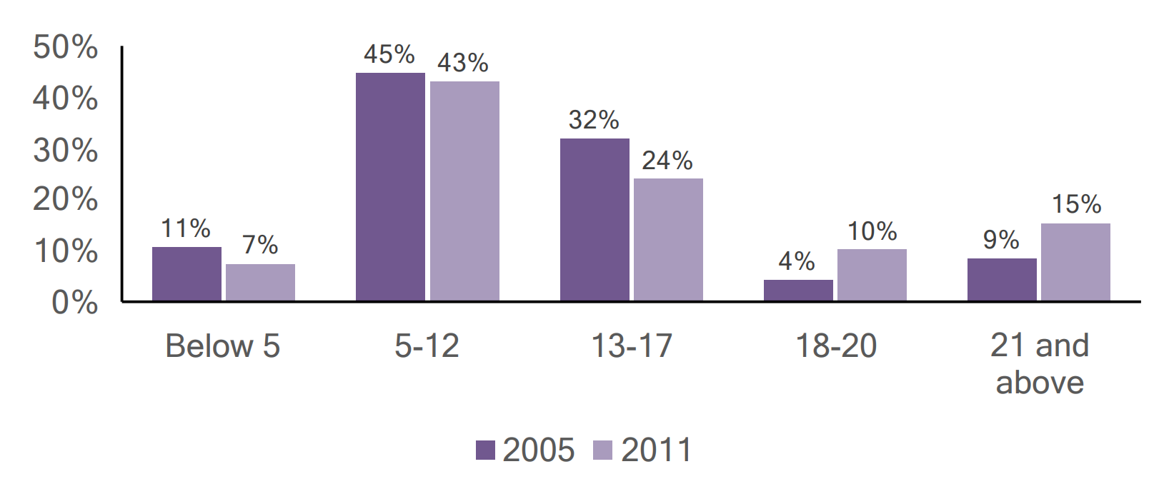 Bar graph of individuals with autism in Clarion county by age, comparing 2005 and 2011 data.
