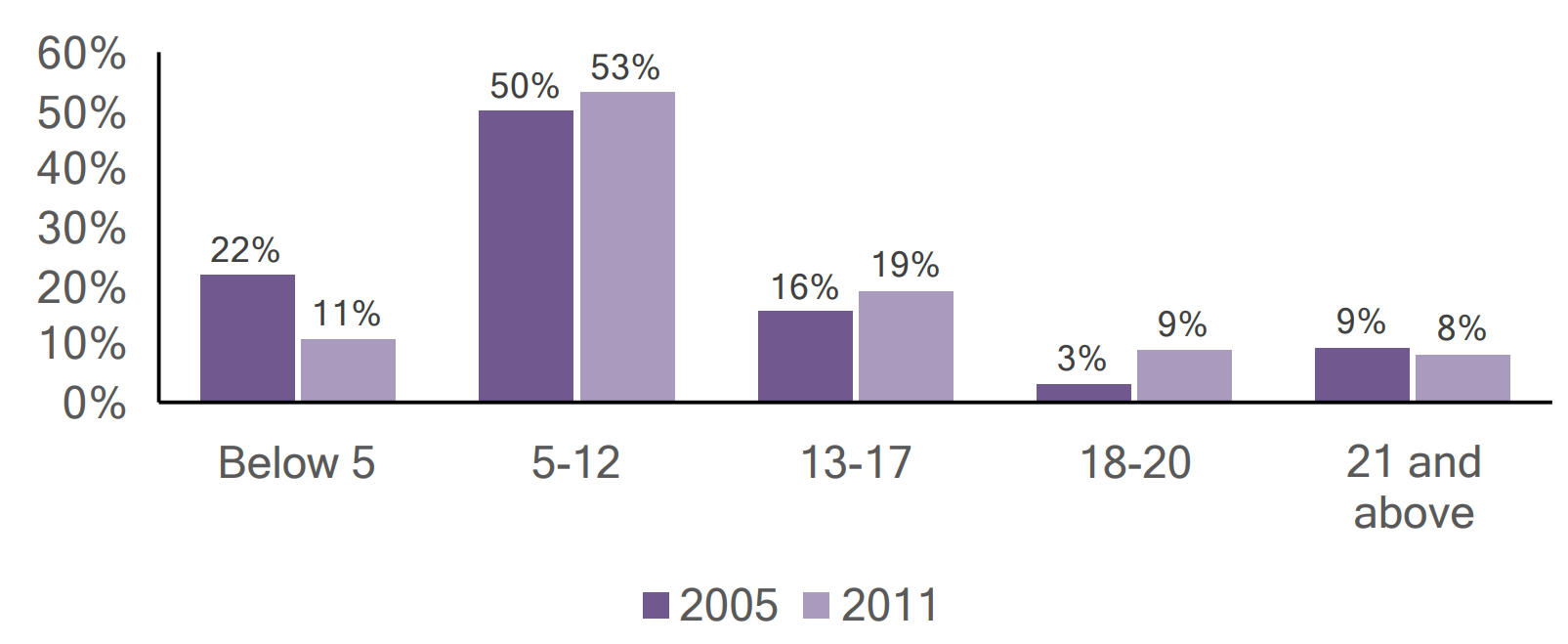 Bar graph of individuals with autism in clinton County by age, comparing 2005 and 2011 data.
