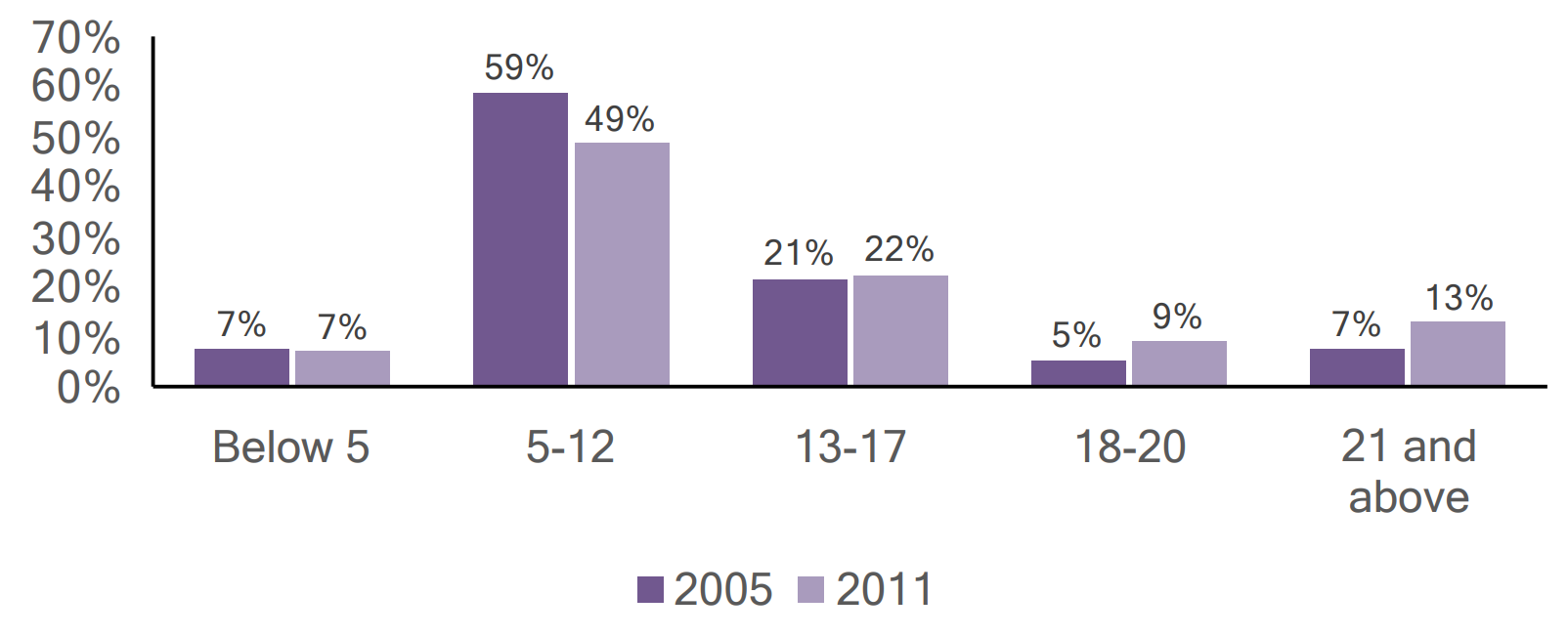 Bar graph of individuals with autism in Franklin county by age, comparing 2005 and 2011 data.