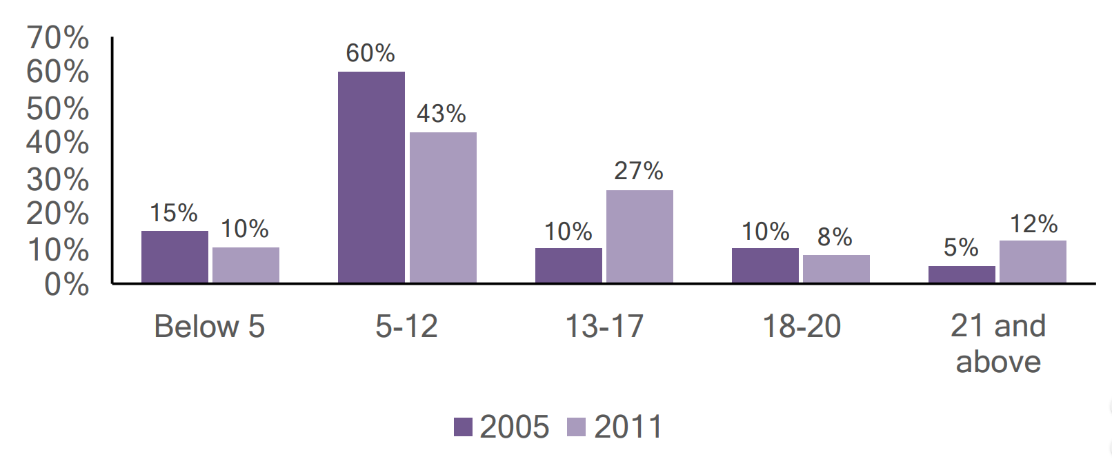 Bar graph of individuals with autism in Fulton county by age, comparing 2005 and 2011 data.