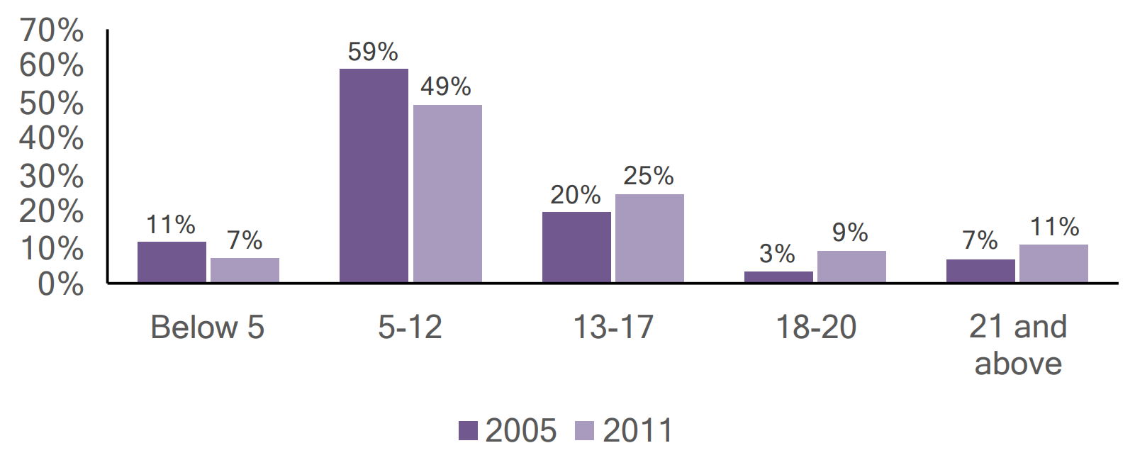Bar graph of individuals with autism in Greene County by age, comparing 2005 and 2011 data.