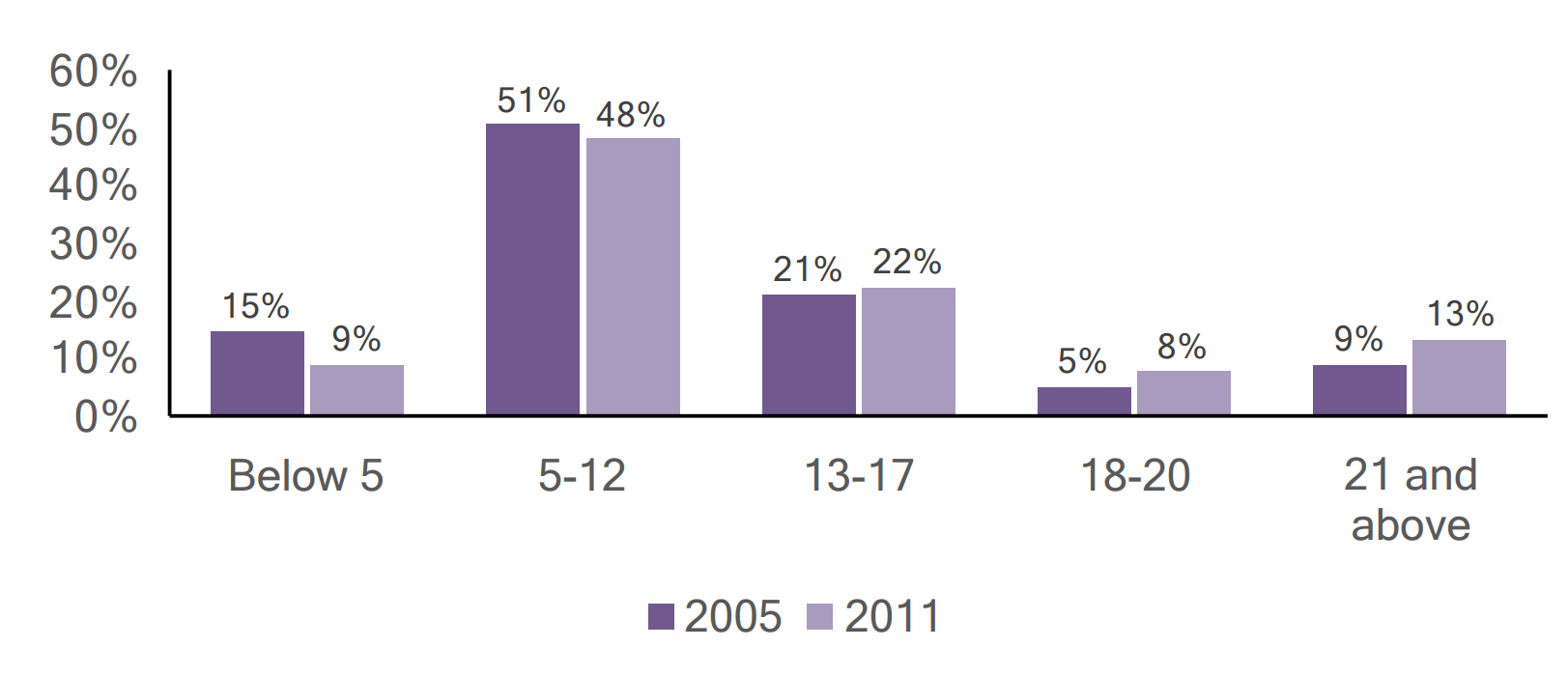 Bar graph of individuals with autism in Lackawanna County by age, comparing 2005 and 2011 data.