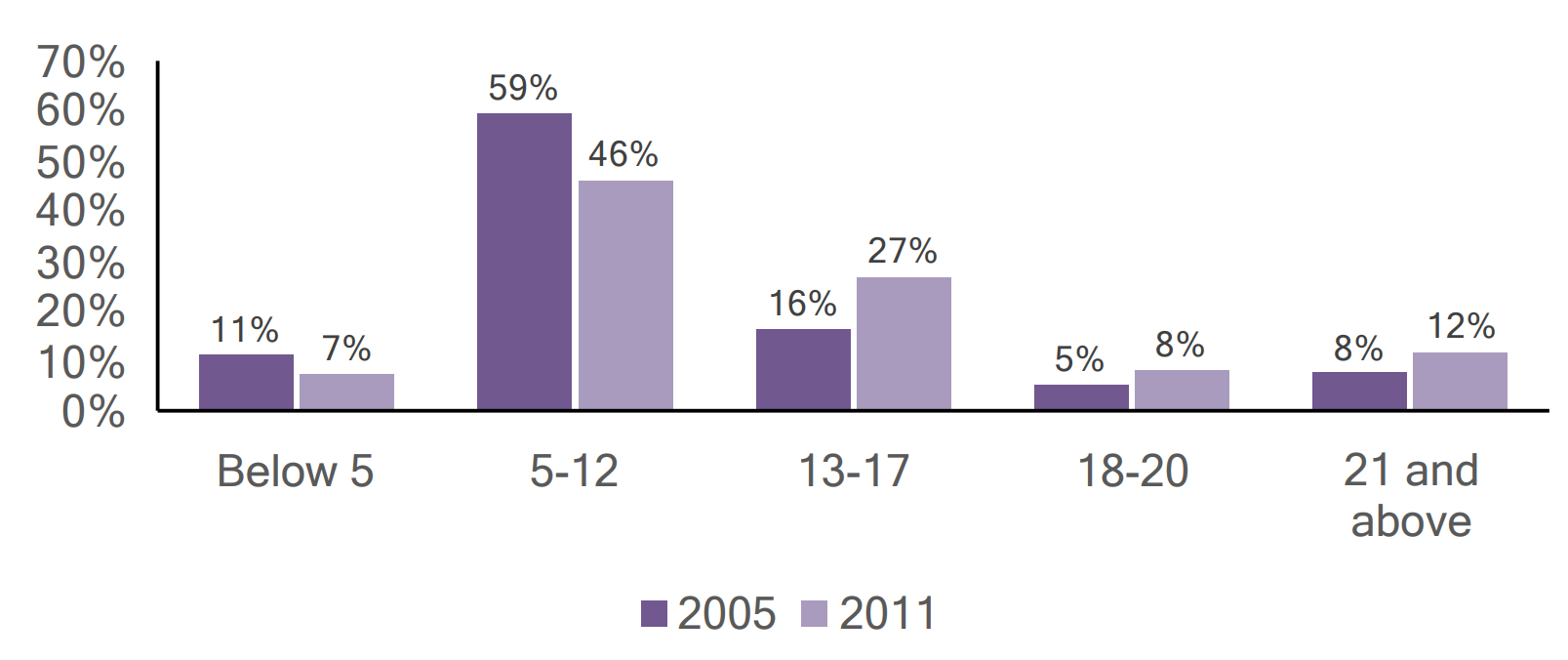 Bar graph of individuals with autism in Lawrence County by age, comparing 2005 and 2011 data.