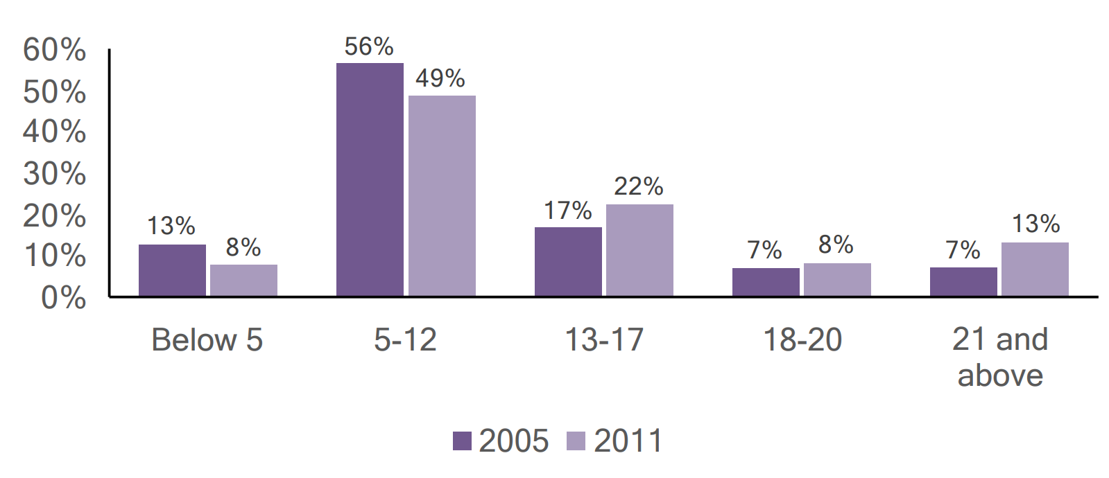 Bar graph of individuals with autism in Luzerne County by age, comparing 2005 and 2011 data.