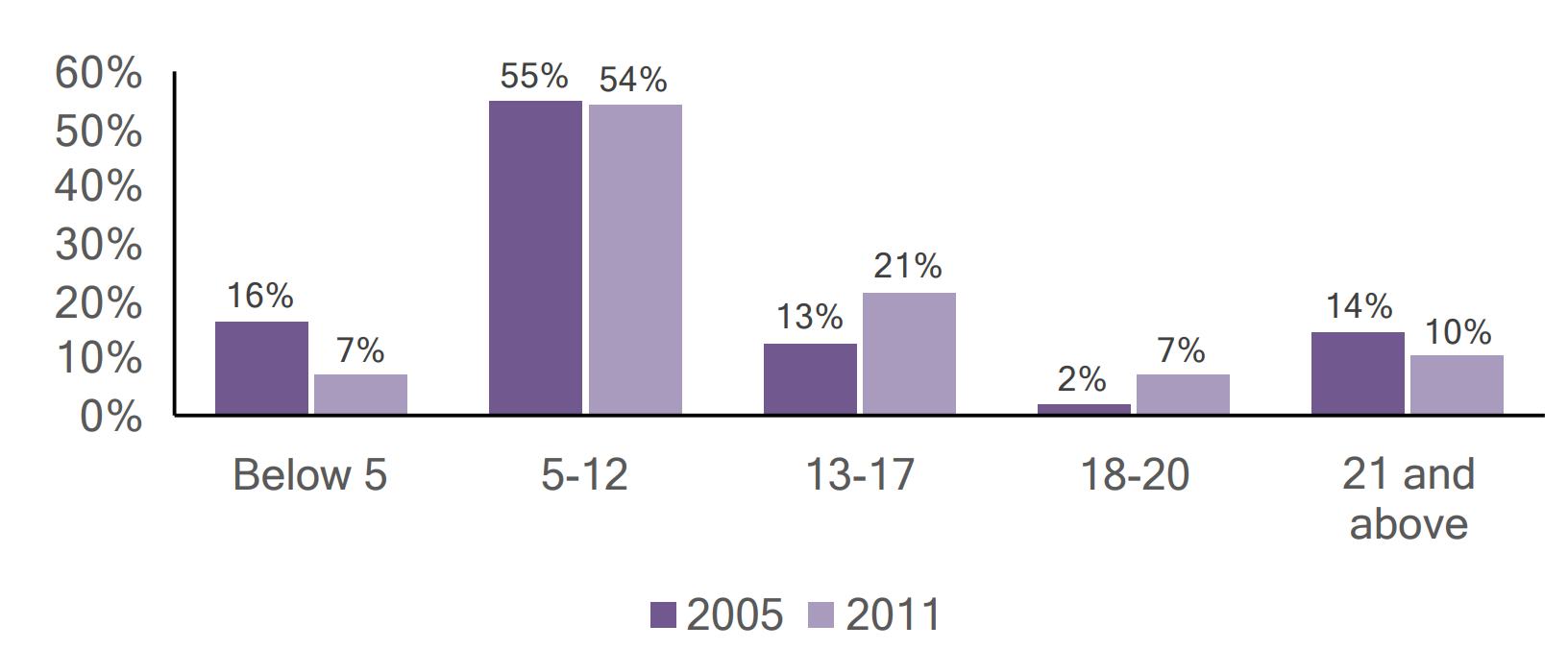 Bar graph of individuals with autism in Lycoming County by age, comparing 2005 and 2011 data.