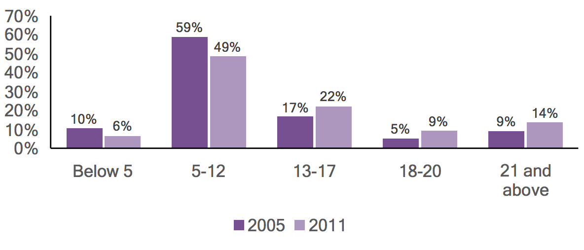 Bar graph of individuals with autism in Montgomery County by age, comparing 2005 and 2011 data.