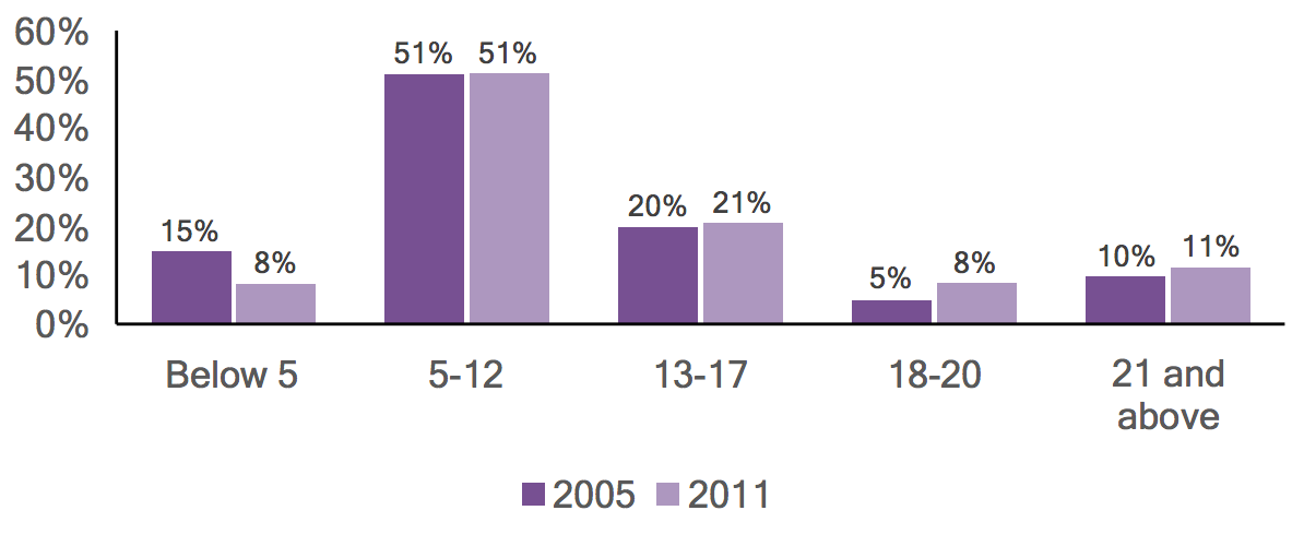 Bar graph of individuals with autism in Northampton County by age, comparing 2005 and 2011 data.