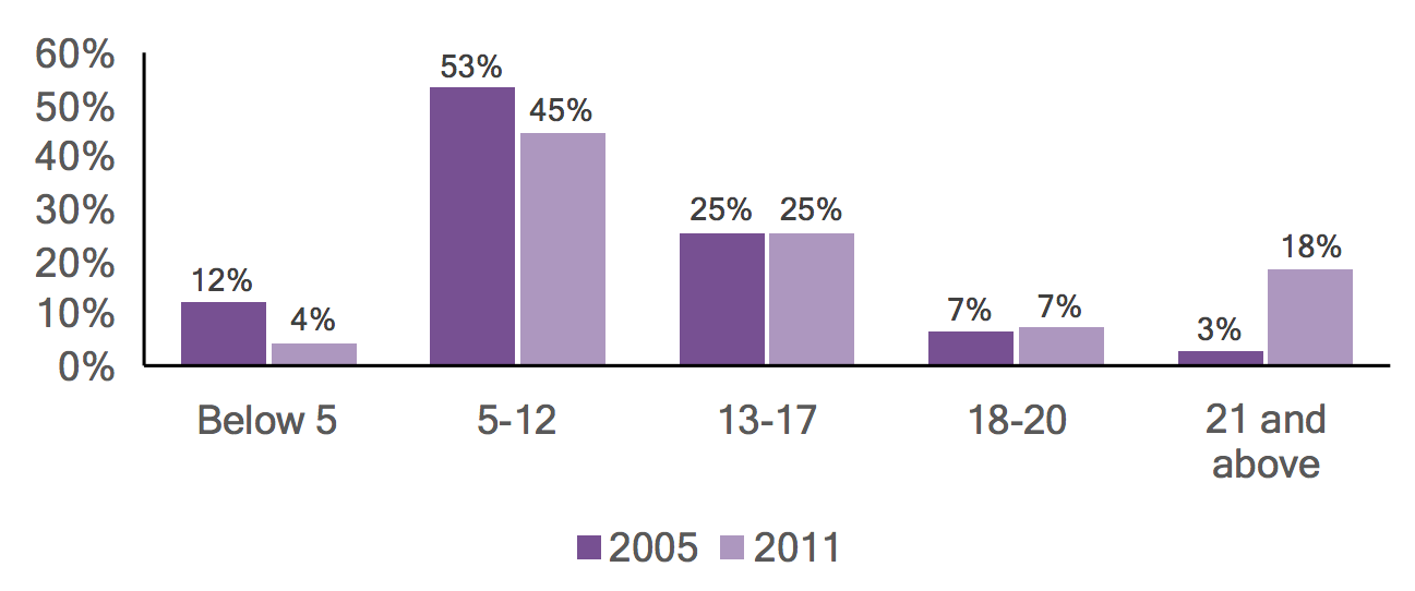 Bar graph of individuals with autism in Somerset County by age, comparing 2005 and 2011 data.