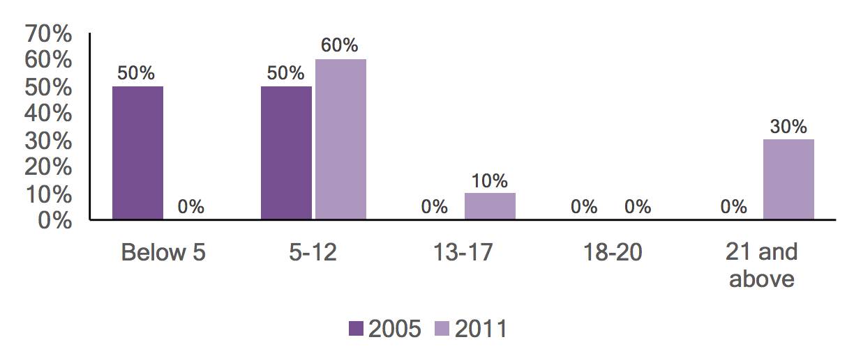 Bar graph of individuals with autism in Sullivan County by age, comparing 2005 and 2011 data.