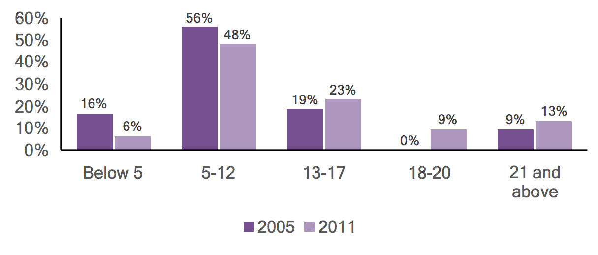 Bar graph of individuals with autism in Tioga County by age, comparing 2005 and 2011 data.