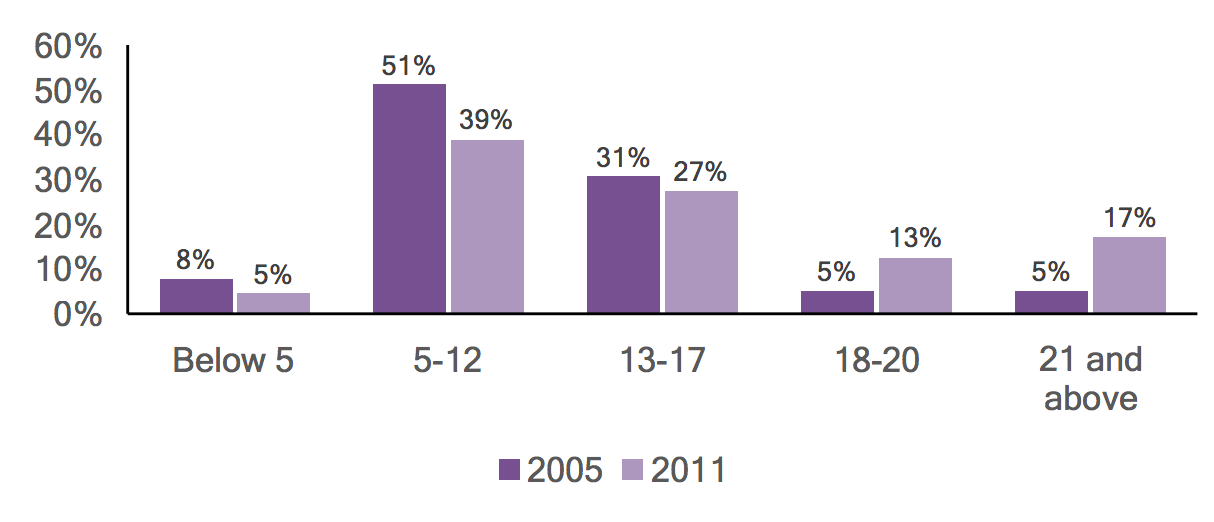 Bar graph of individuals with autism in Union County by age, comparing 2005 and 2011 data.