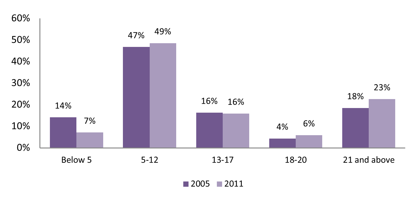 Bar graph of individuals with autism in Venango County by age, comparing 2005 and 2011 data.