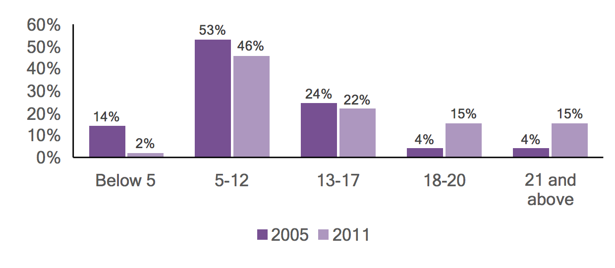 Bar graph of individuals with autism in Wyoming County by age, comparing 2005 and 2011 data.